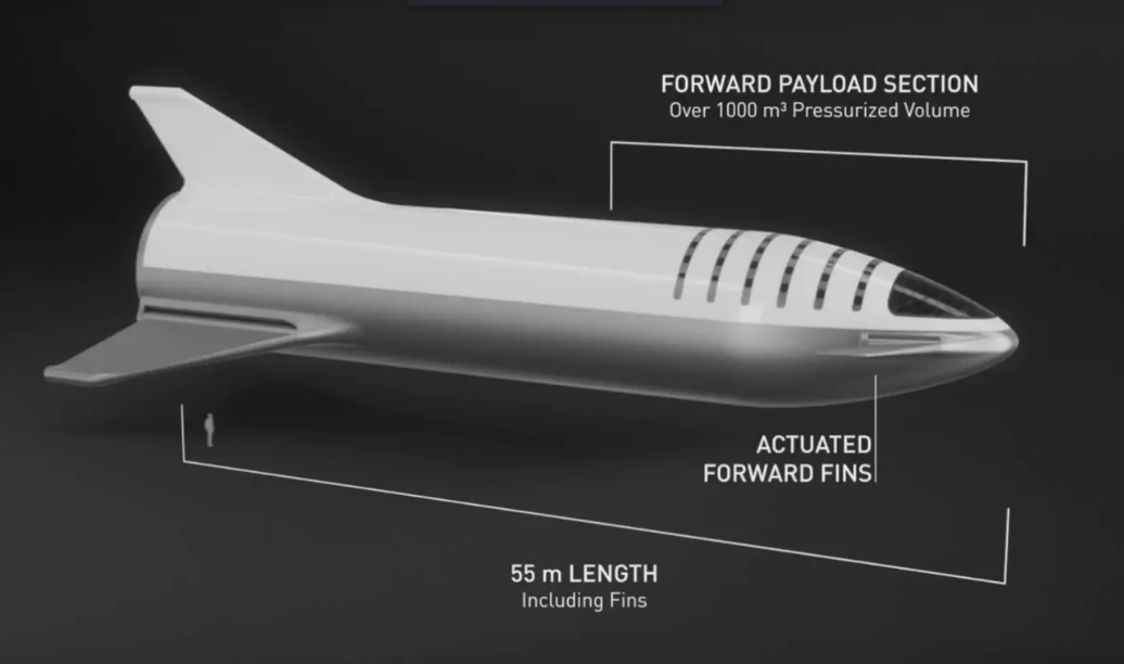 Elon Musk S Spacex Reveals The Incredible Sci Fi Design For Starship