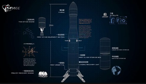chinese reusable rocket design and specifications